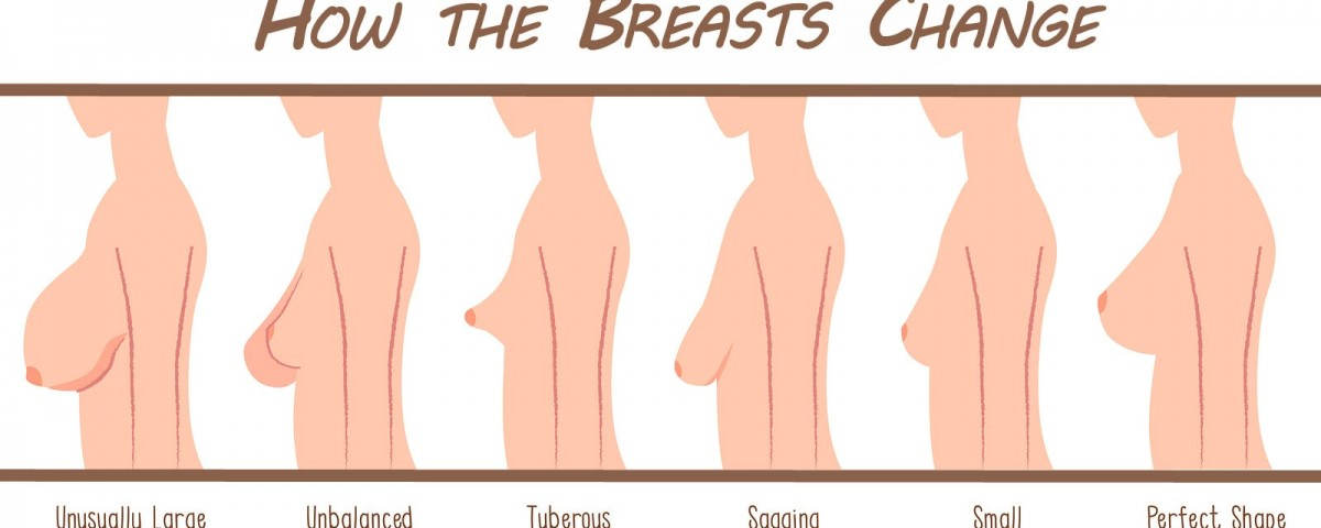 How the Breast Ages